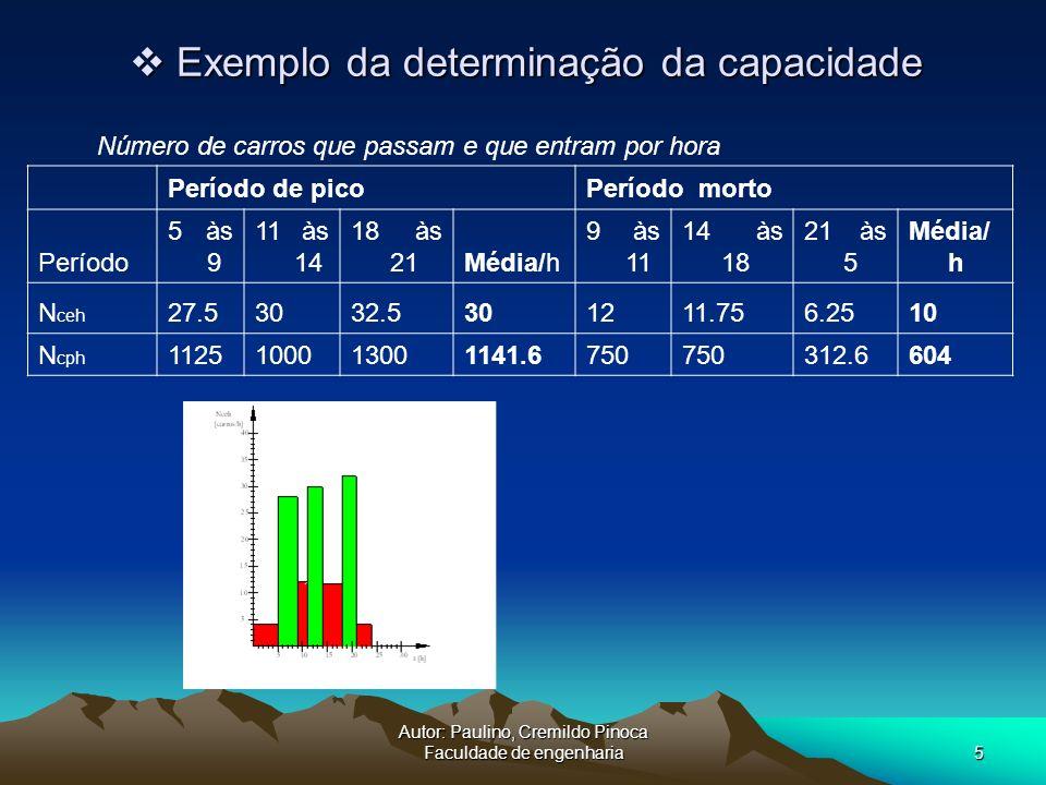 Exemplo da determinação da capacidade