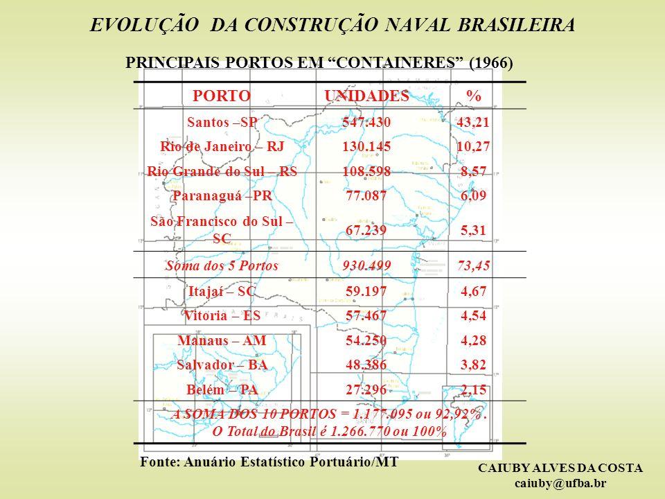 EVOLUÇÃO DA CONSTRUÇÃO NAVAL BRASILEIRA