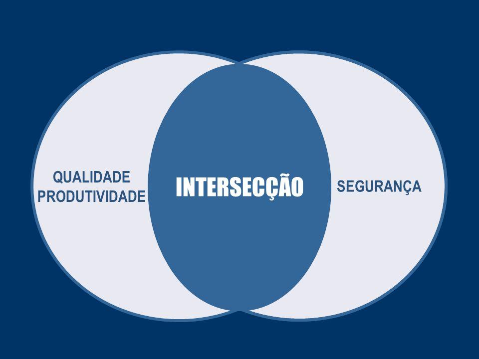 QUALIDADE PRODUTIVIDADE SEGURANÇA INTERSECÇÃO