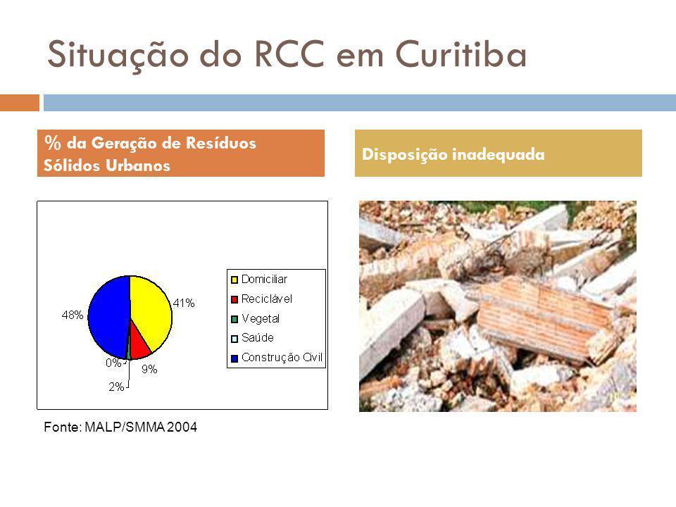 Situação do RCC em Curitiba
