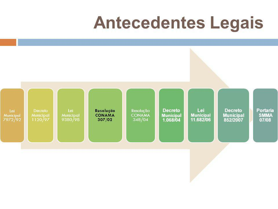 Antecedentes Legais Lei Municipal 7972/92 Decreto Municipal 1120/97