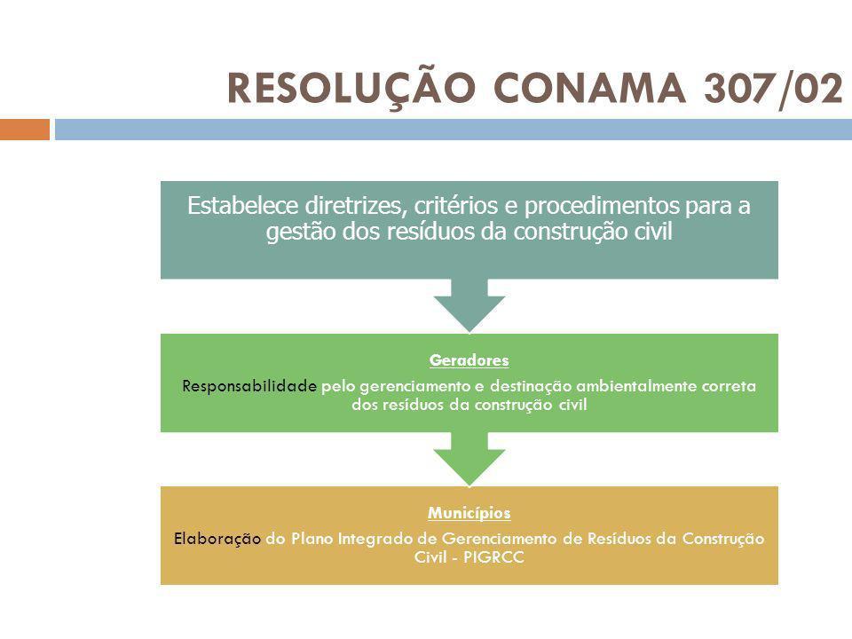 RESOLUÇÃO CONAMA 307/02 Estabelece diretrizes, critérios e procedimentos para a gestão dos resíduos da construção civil.
