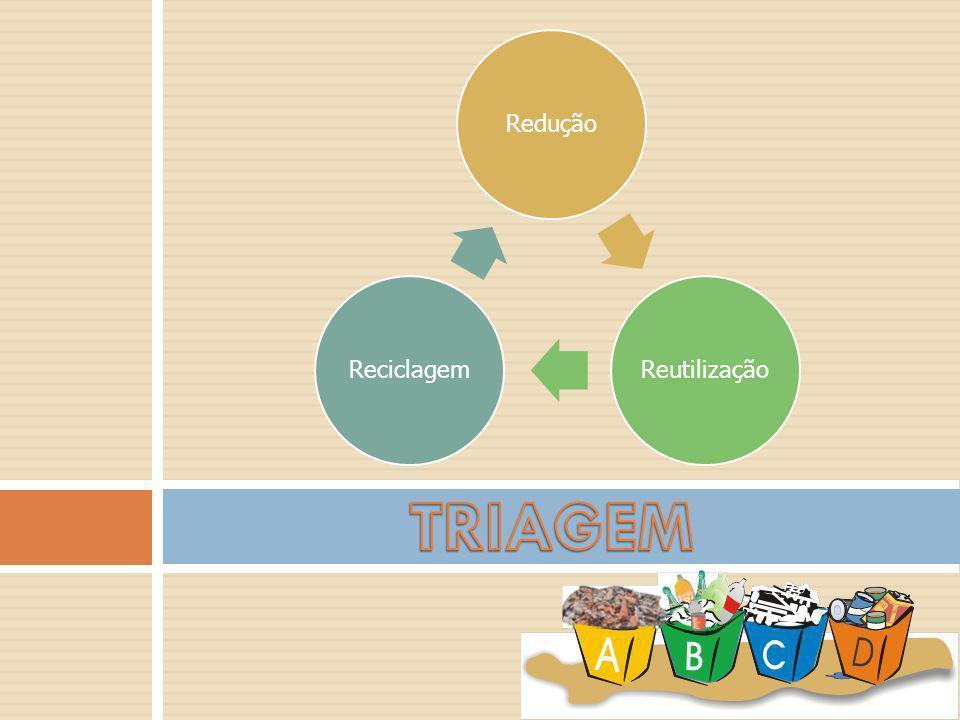 Redução Reutilização Reciclagem TRIAGEM