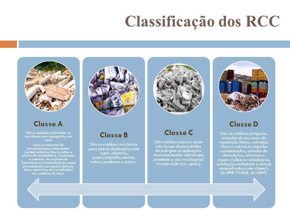 Classificação dos RCC Classe D Classe A Classe C Classe B