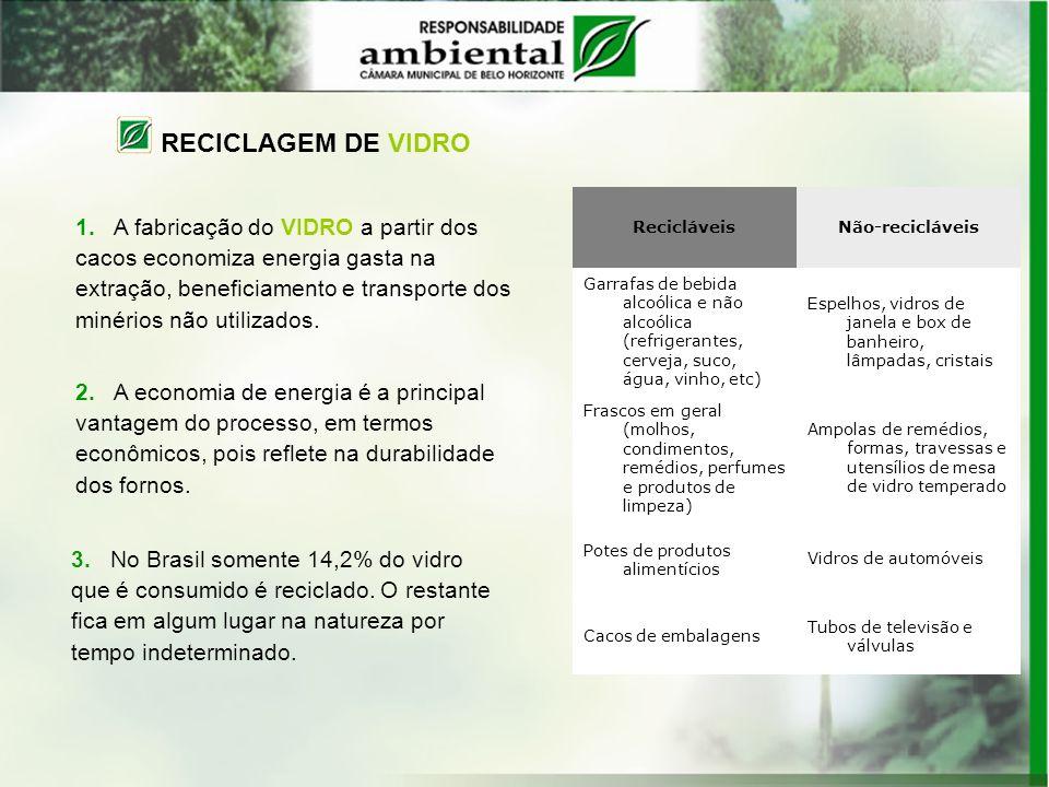 RECICLAGEM DE VIDRO Recicláveis. Não-recicláveis. Garrafas de bebida alcoólica e não alcoólica (refrigerantes, cerveja, suco, água, vinho, etc)