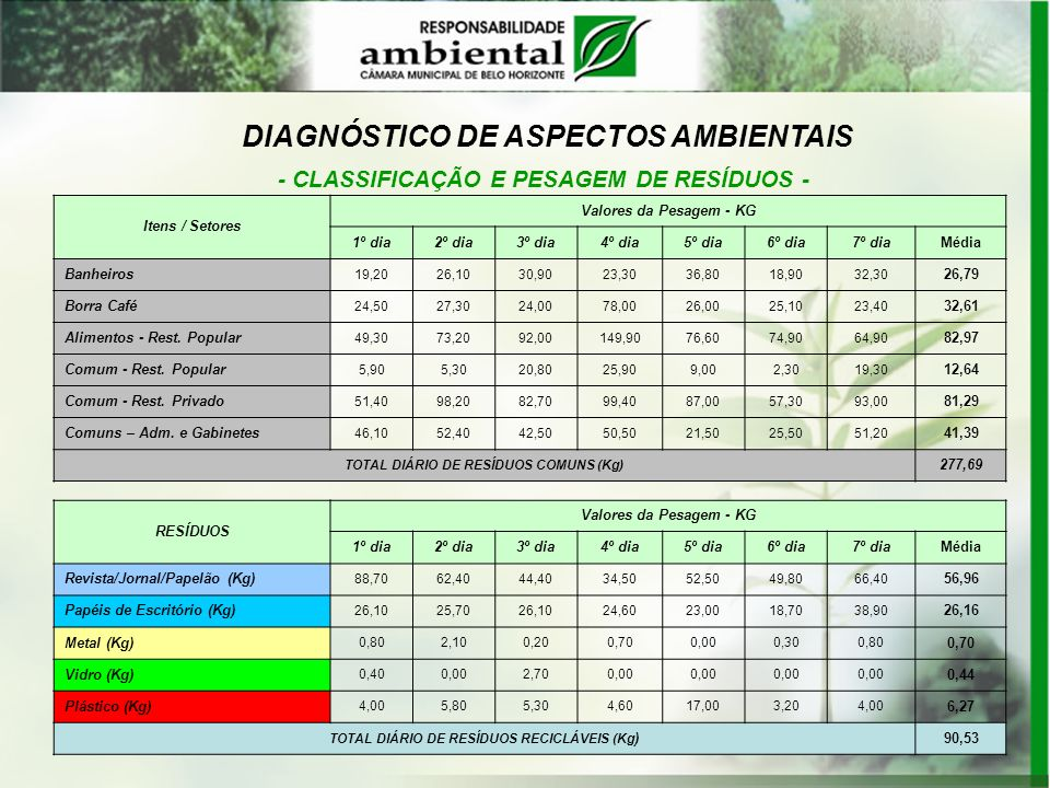 DIAGNÓSTICO DE ASPECTOS AMBIENTAIS