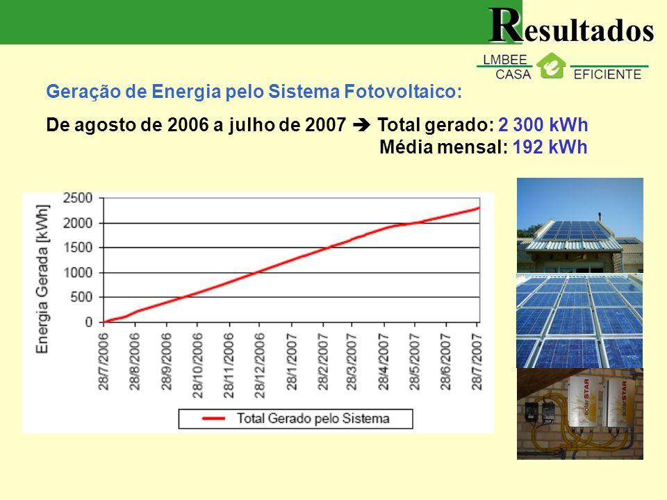 Resultados Geração de Energia pelo Sistema Fotovoltaico: