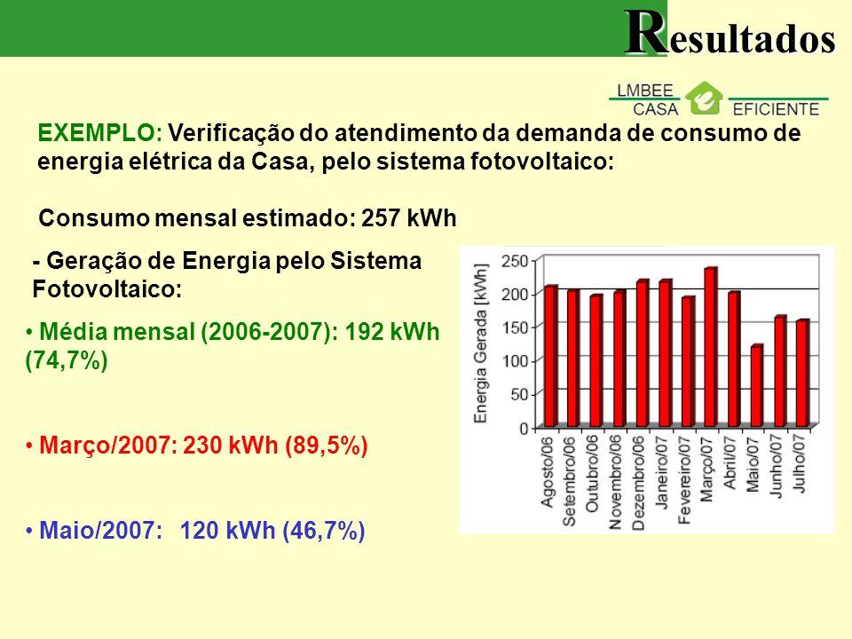 Resultados EXEMPLO: Verificação do atendimento da demanda de consumo de energia elétrica da Casa, pelo sistema fotovoltaico:
