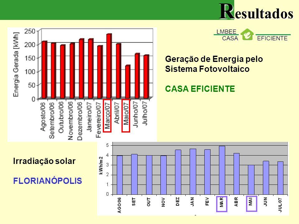 Resultados Geração de Energia pelo Sistema Fotovoltaico CASA EFICIENTE