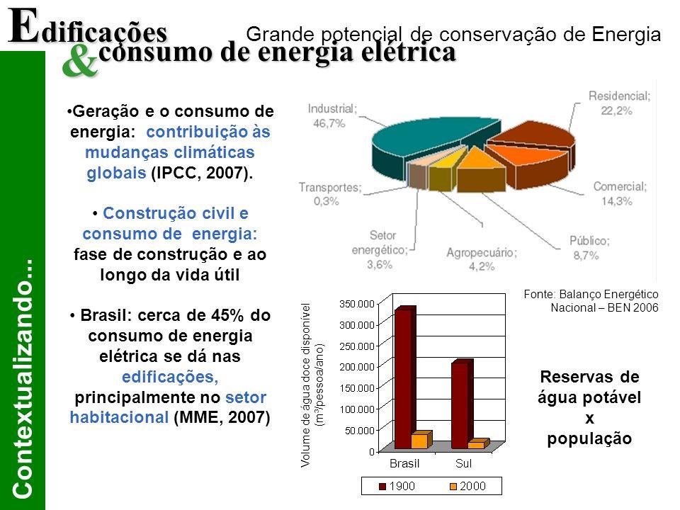 Edificações & consumo de energia elétrica Contextualizando...
