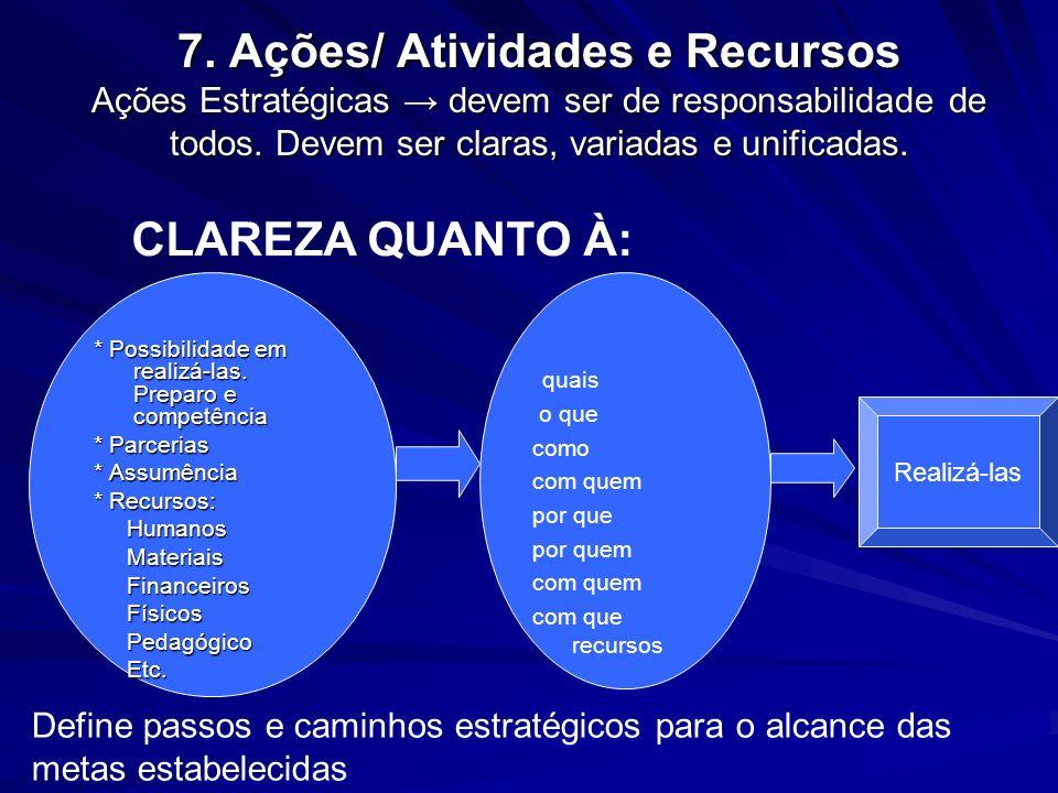 7. Ações/ Atividades e Recursos Ações Estratégicas → devem ser de responsabilidade de todos. Devem ser claras, variadas e unificadas.