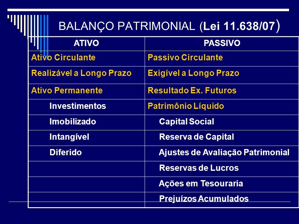 BALANÇO PATRIMONIAL (Lei 11.638/07)