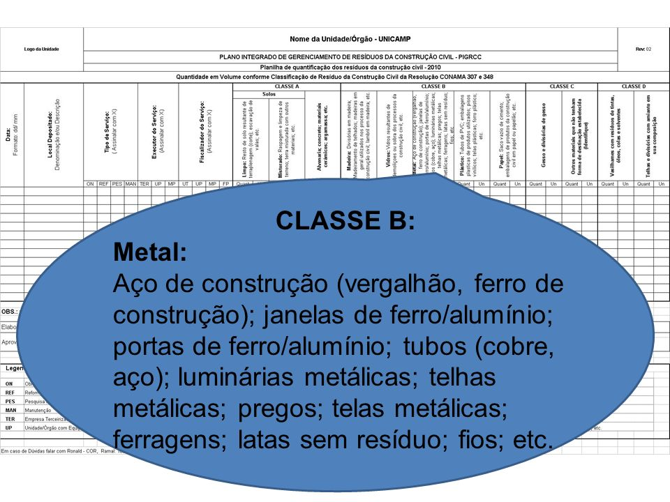 CLASSE B: Metal: