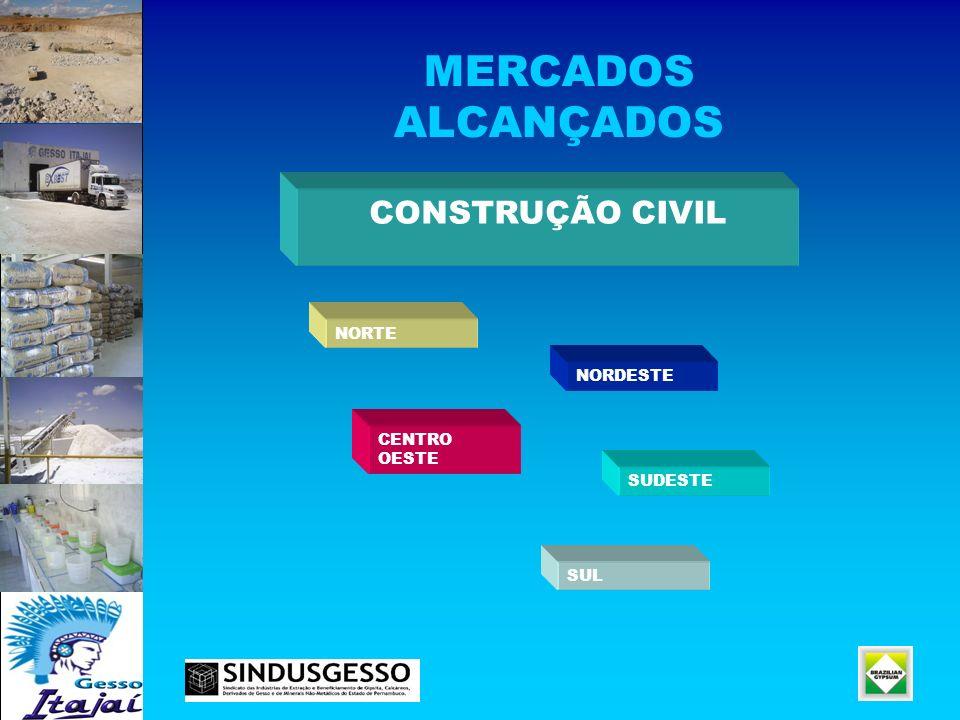 MERCADOS ALCANÇADOS CONSTRUÇÃO CIVIL NORTE NORDESTE CENTRO OESTE