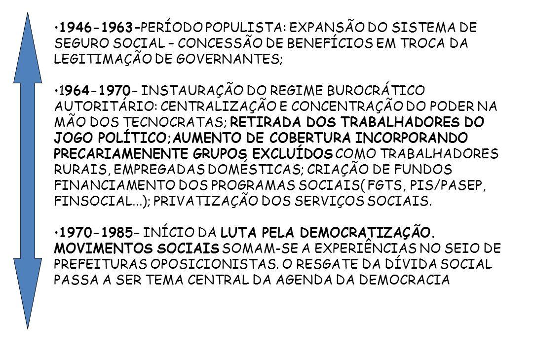 1946-1963 –PERÍODO POPULISTA: EXPANSÃO DO SISTEMA DE SEGURO SOCIAL – CONCESSÃO DE BENEFÍCIOS EM TROCA DA LEGITIMAÇÃO DE GOVERNANTES;