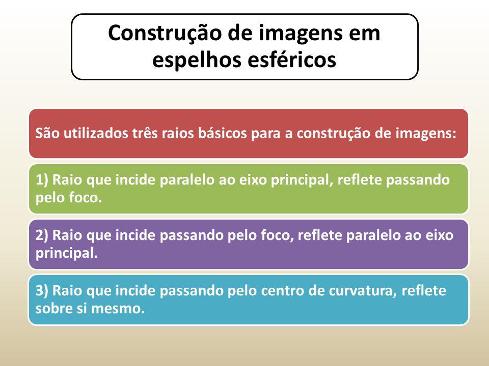 Construção de imagens em espelhos esféricos