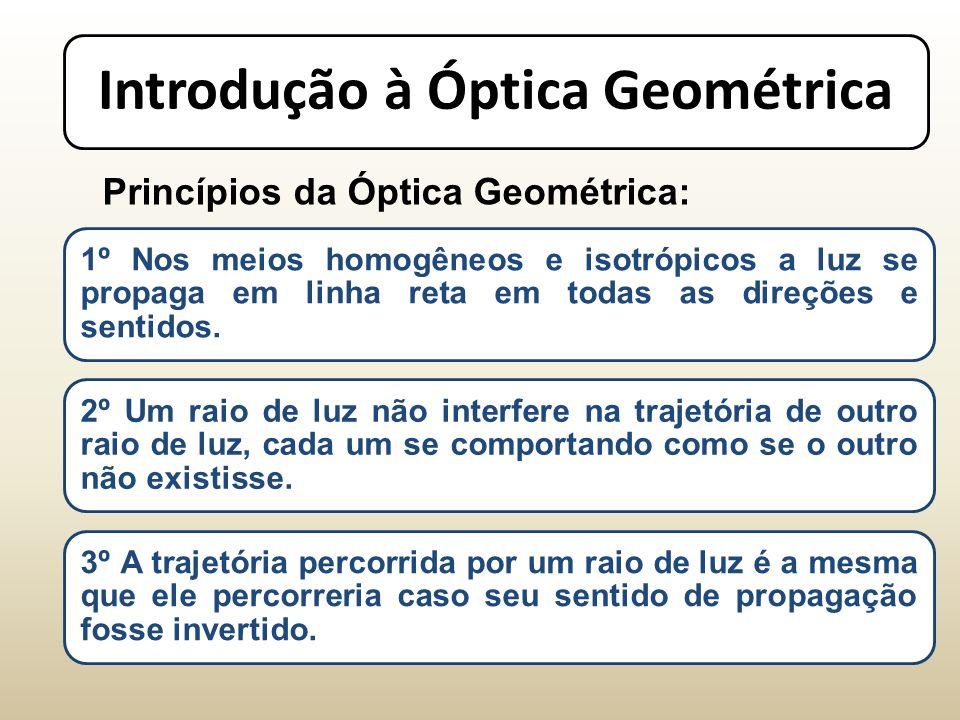 Introdução à Óptica Geométrica