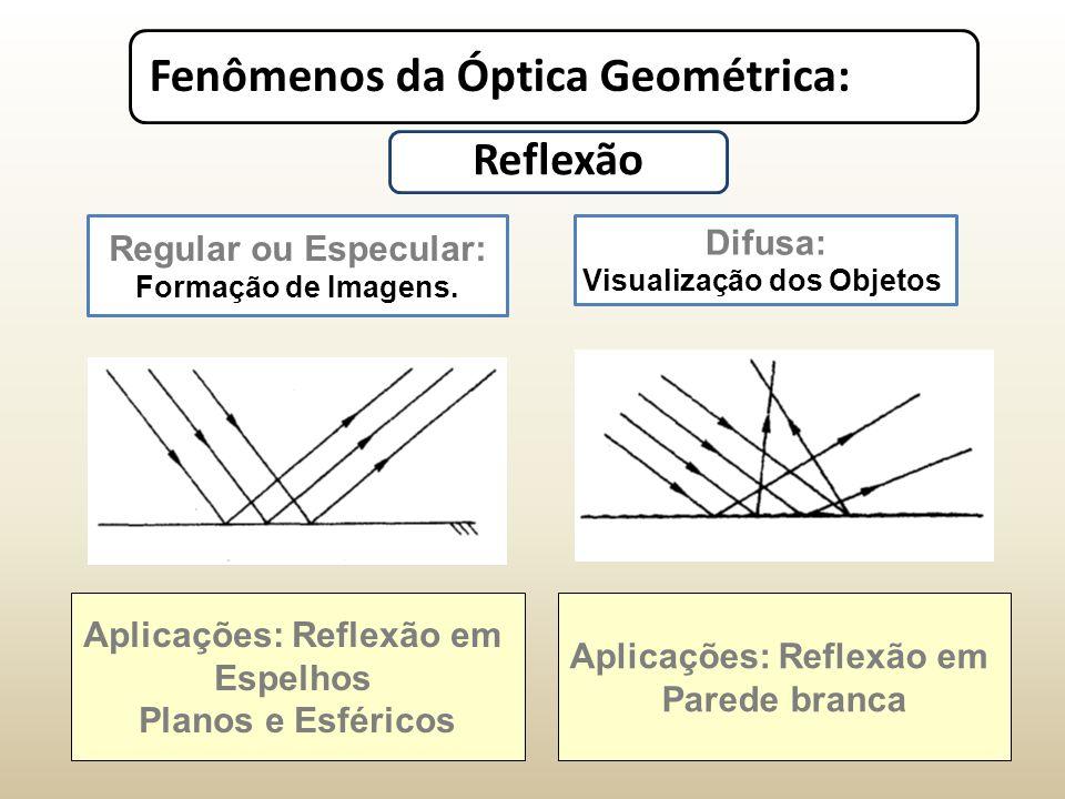 Reflexão Regular ou Especular: Difusa: Aplicações: Reflexão em