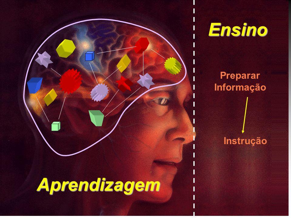 Ensino Preparar Informação Instrução Aprendizagem