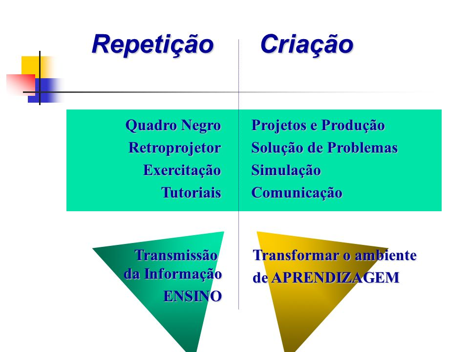 Repetição Criação Quadro Negro Retroprojetor Exercitação Tutoriais