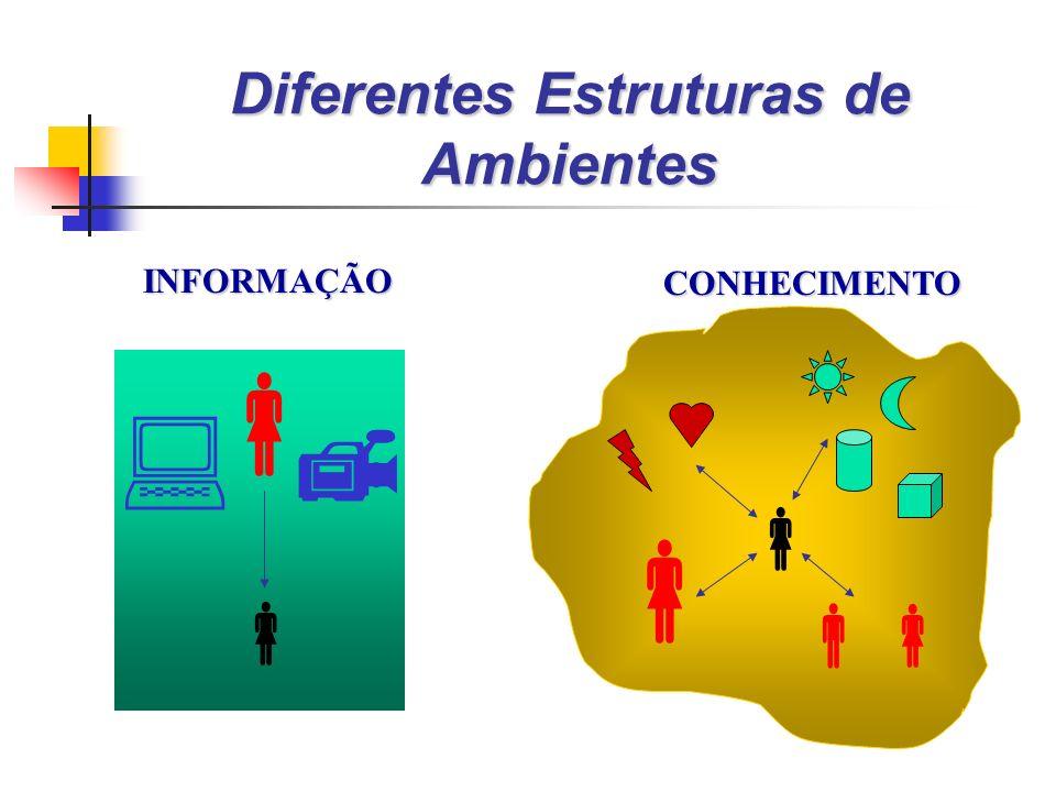 Diferentes Estruturas de Ambientes