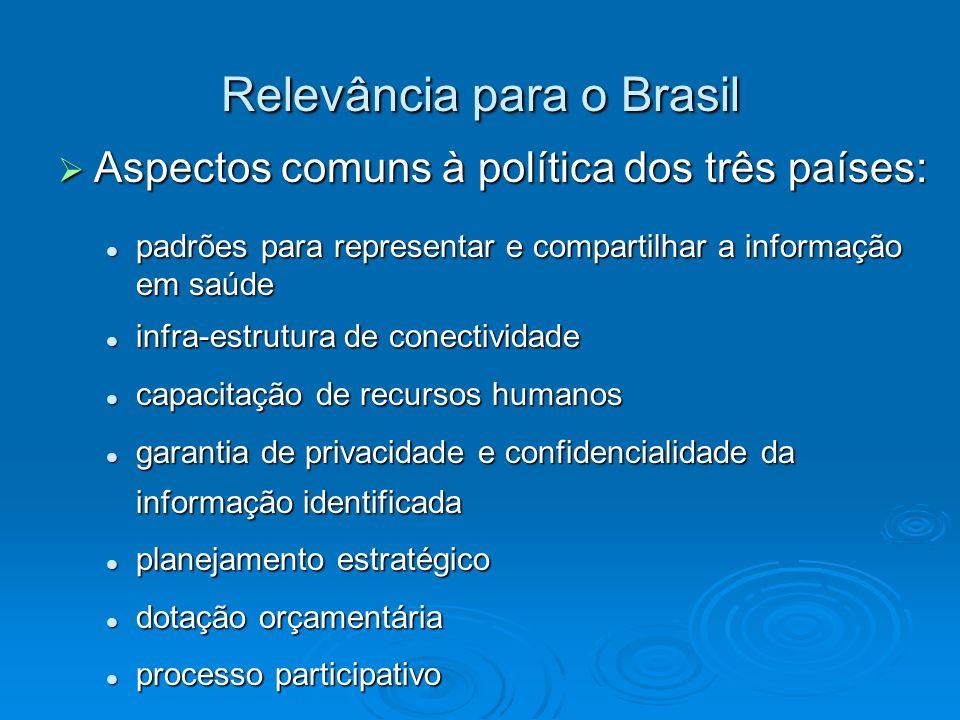 Relevância para o Brasil