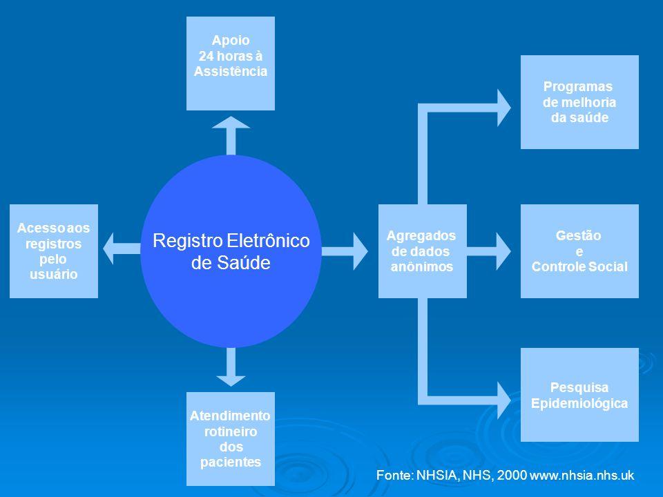 Registro Eletrônico de Saúde Apoio 24 horas à Assistência Programas