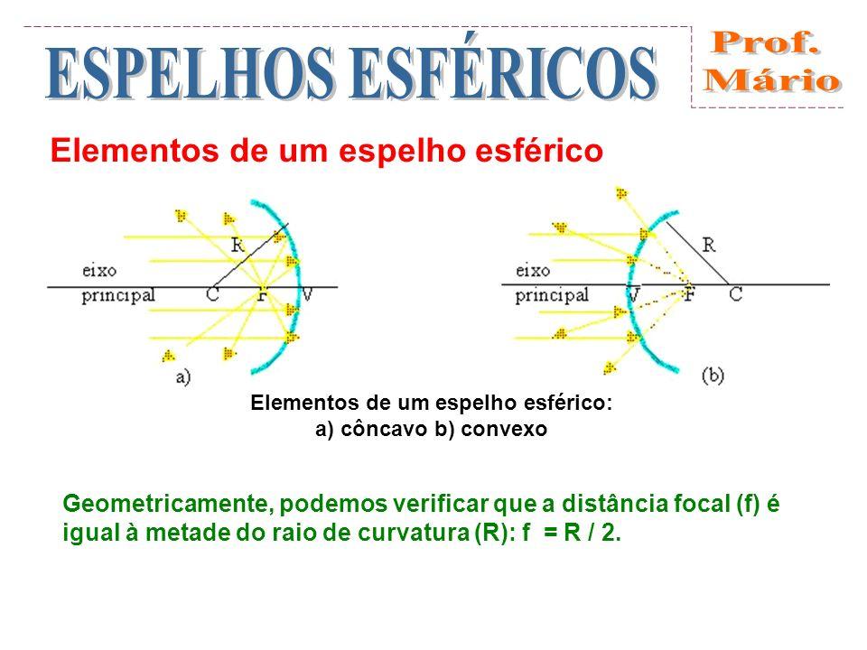 Elementos de um espelho esférico: a) côncavo b) convexo