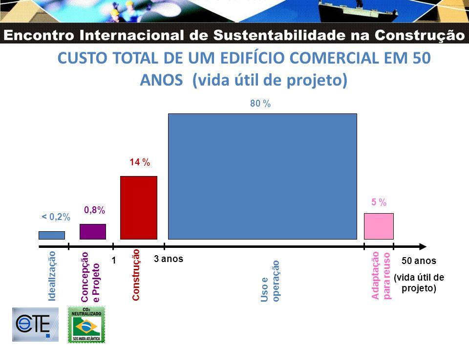 CUSTO TOTAL DE UM EDIFÍCIO COMERCIAL EM 50 ANOS (vida útil de projeto)