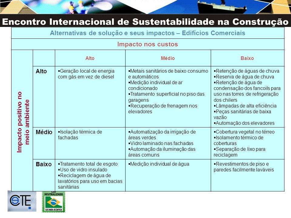 Alternativas de solução e seus impactos – Edifícios Comerciais