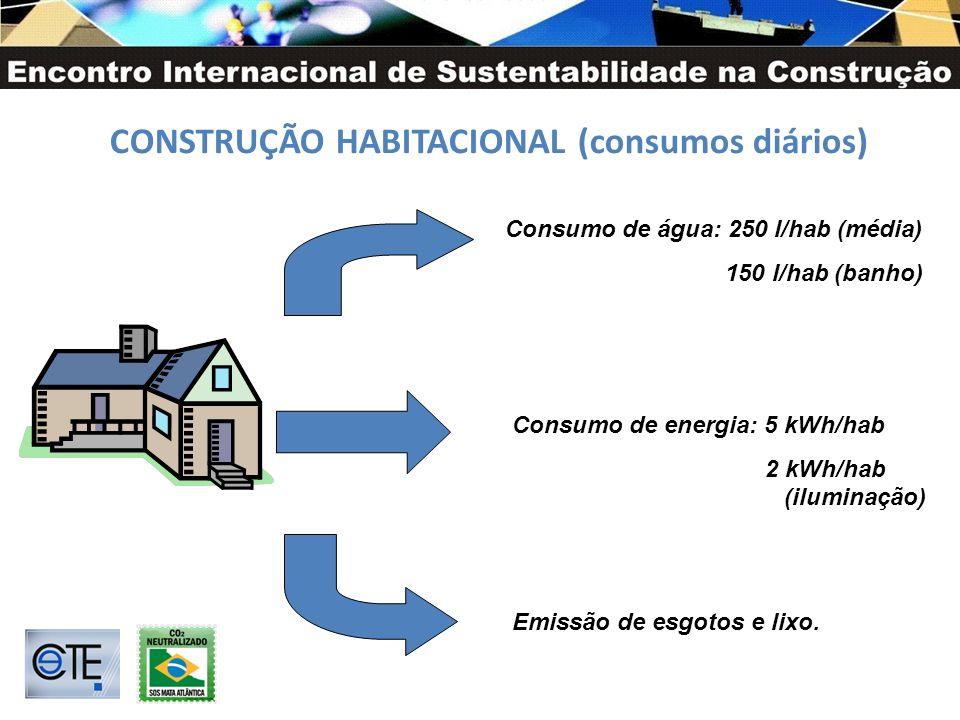CONSTRUÇÃO HABITACIONAL (consumos diários)