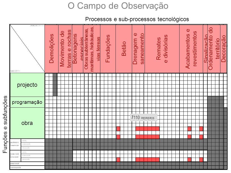 O Campo de Observação Processos e sub-processos tecnológicos