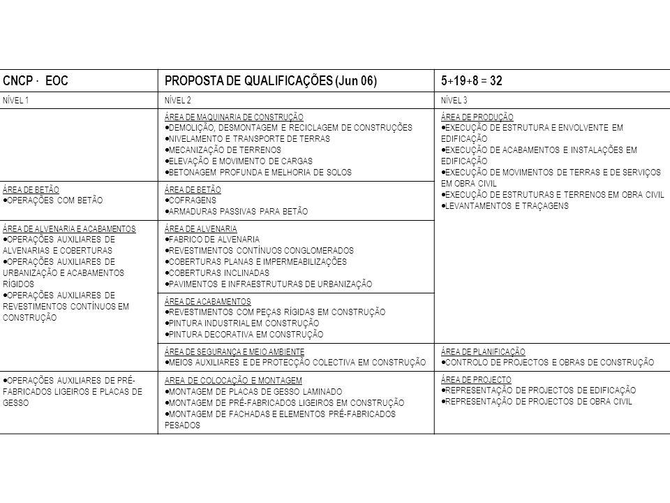 PROPOSTA DE QUALIFICAÇÕES (Jun 06) 5+19+8 = 32