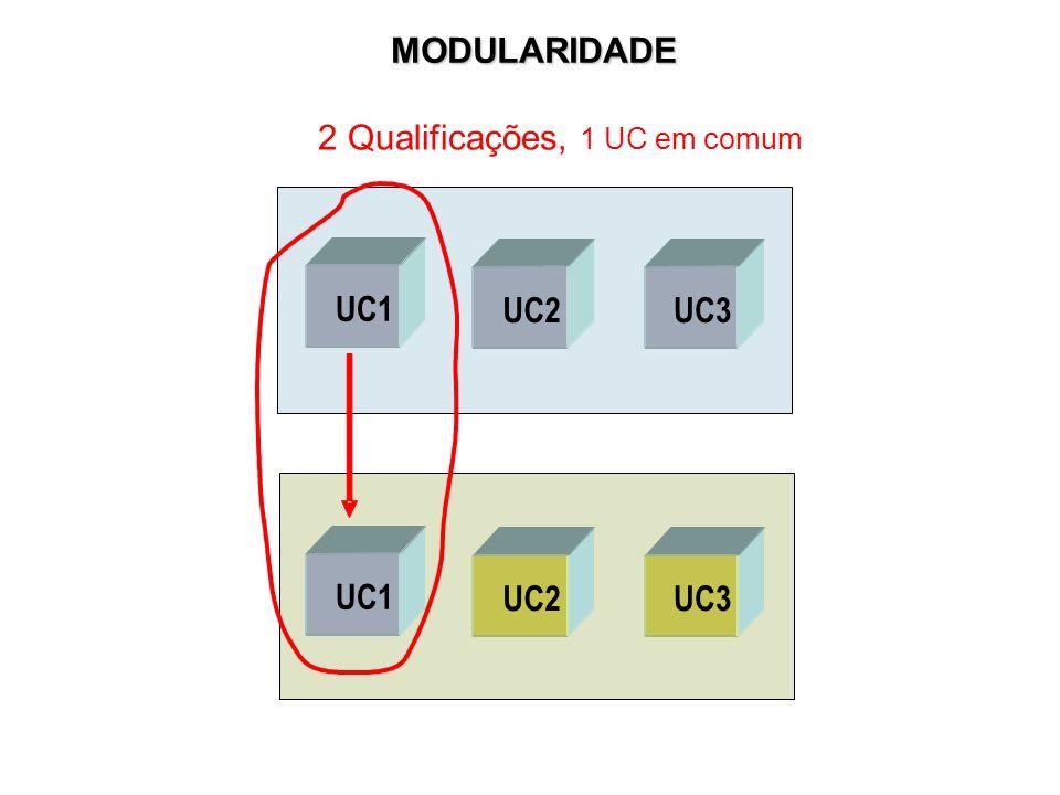 MODULARIDADE UC1 UC2 UC3 2 Qualificações, 1 UC em comum