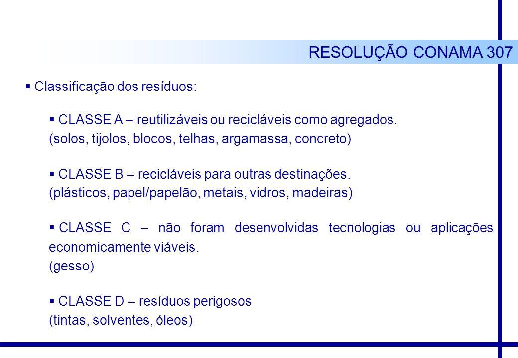 RESOLUÇÃO CONAMA 307 Classificação dos resíduos: