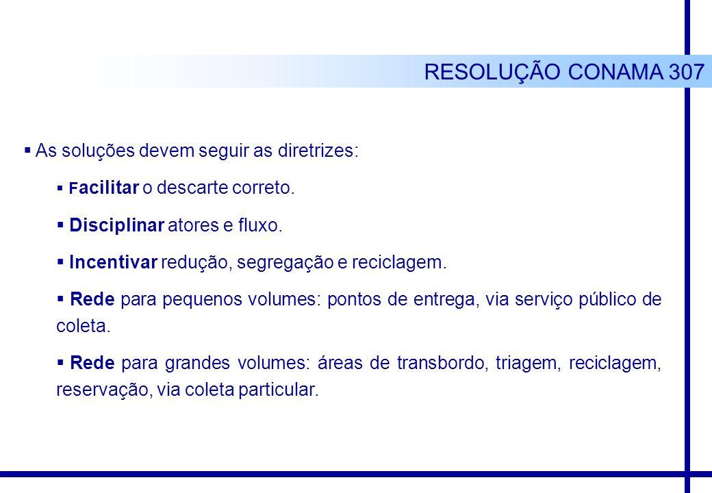 RESOLUÇÃO CONAMA 307 As soluções devem seguir as diretrizes: