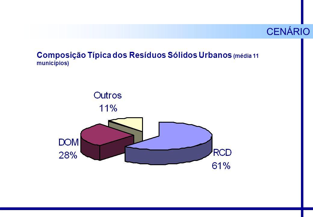 CENÁRIO Composição Típica dos Resíduos Sólidos Urbanos (média 11 municípios)