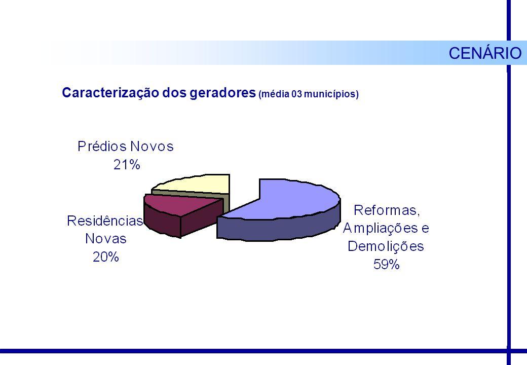 CENÁRIO Caracterização dos geradores (média 03 municípios)