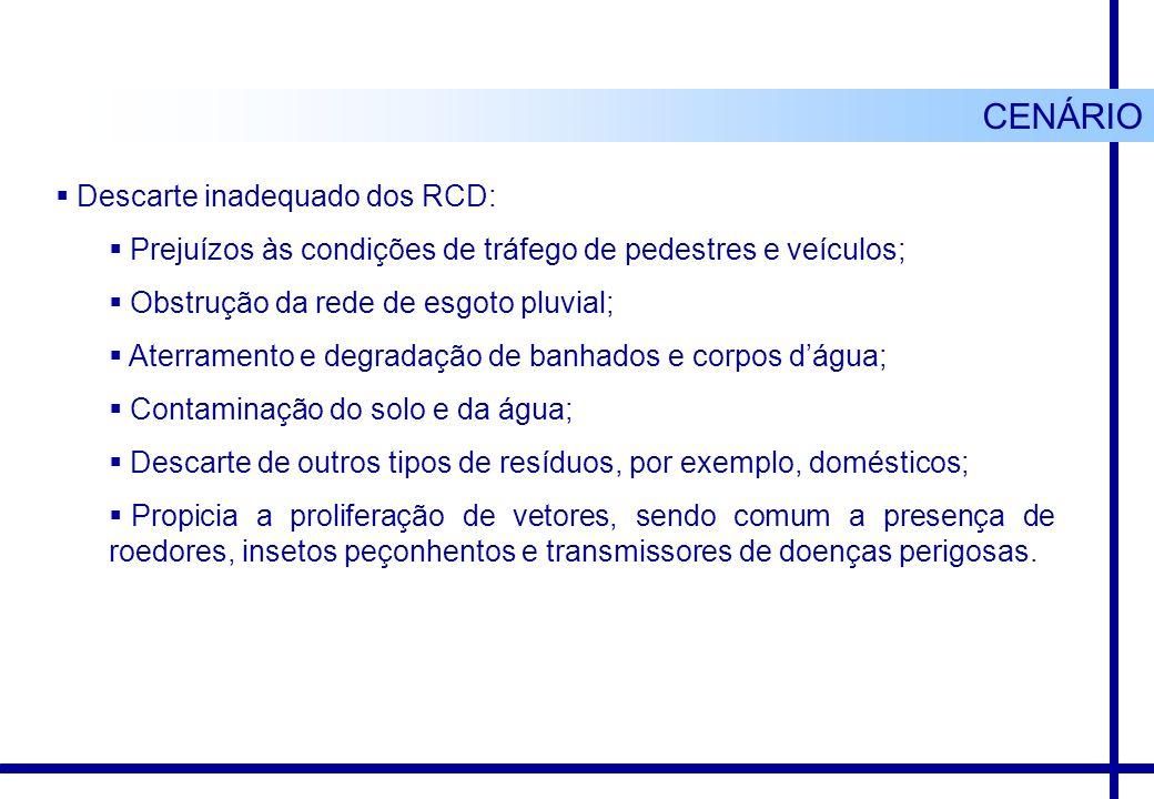 CENÁRIO Descarte inadequado dos RCD: