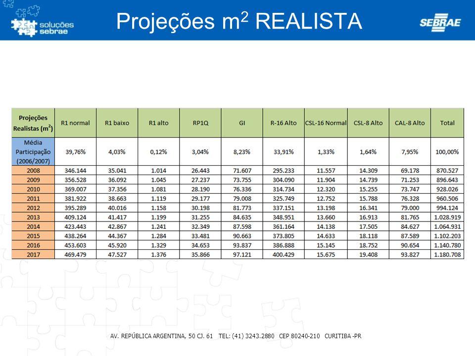 Projeções m2 REALISTA AV. REPÚBLICA ARGENTINA, 50 CJ.
