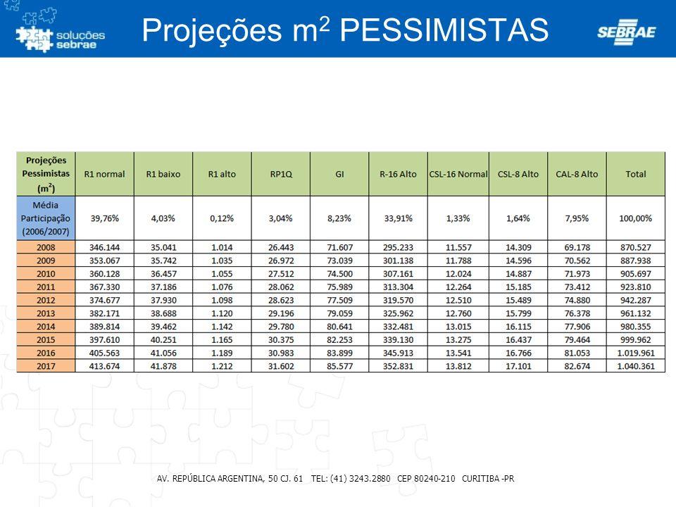 Projeções m2 PESSIMISTAS