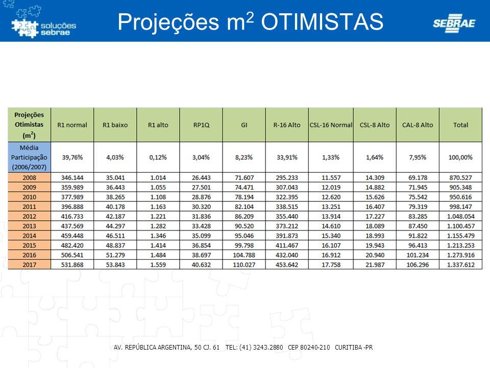 Projeções m2 OTIMISTAS AV. REPÚBLICA ARGENTINA, 50 CJ.
