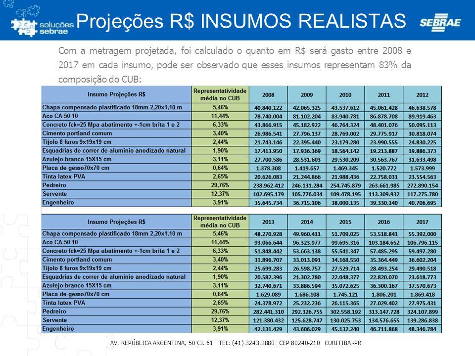 Projeções R$ INSUMOS REALISTAS