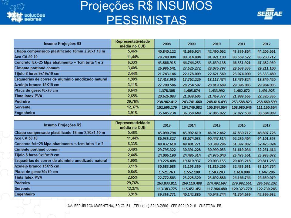 Projeções R$ INSUMOS PESSIMISTAS