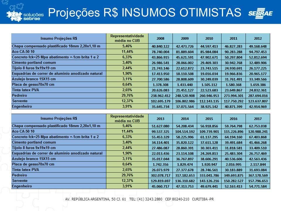 Projeções R$ INSUMOS OTIMISTAS