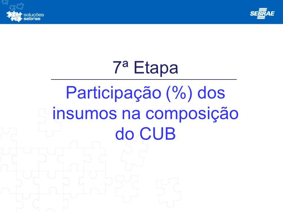 7ª Etapa Participação (%) dos insumos na composição do CUB
