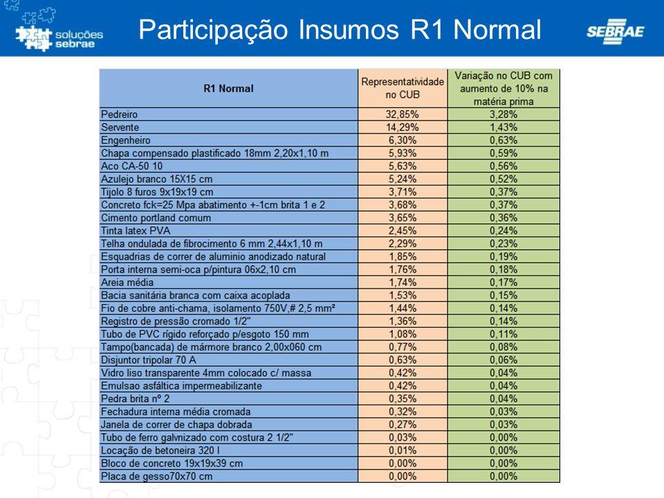 Participação Insumos R1 Normal