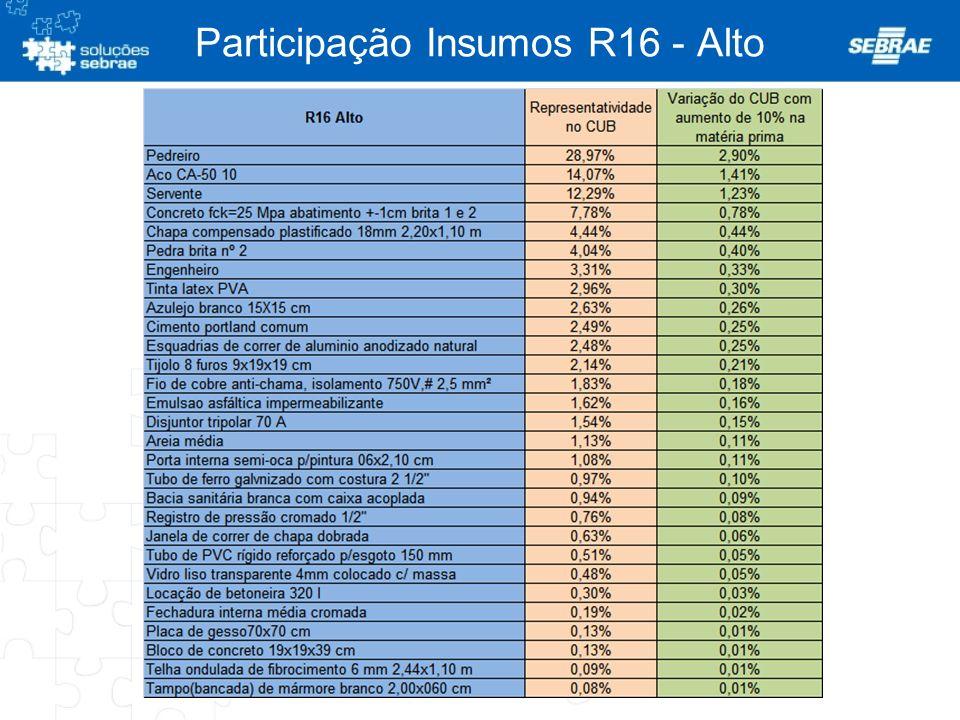 Participação Insumos R16 - Alto