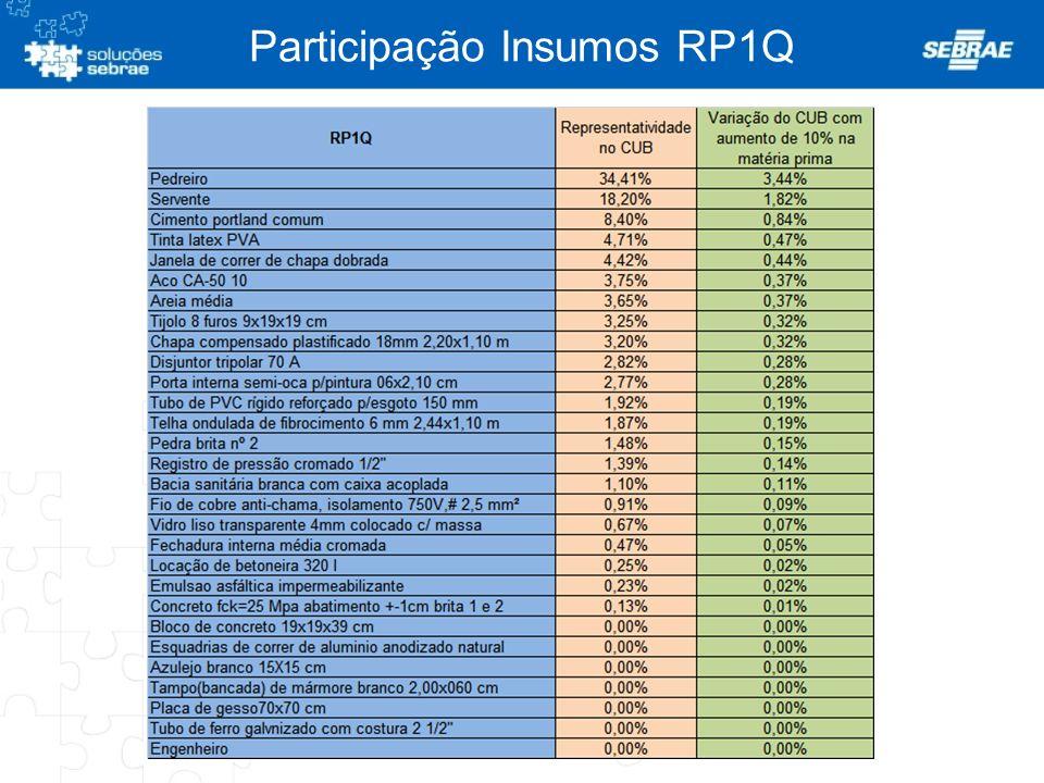 Participação Insumos RP1Q