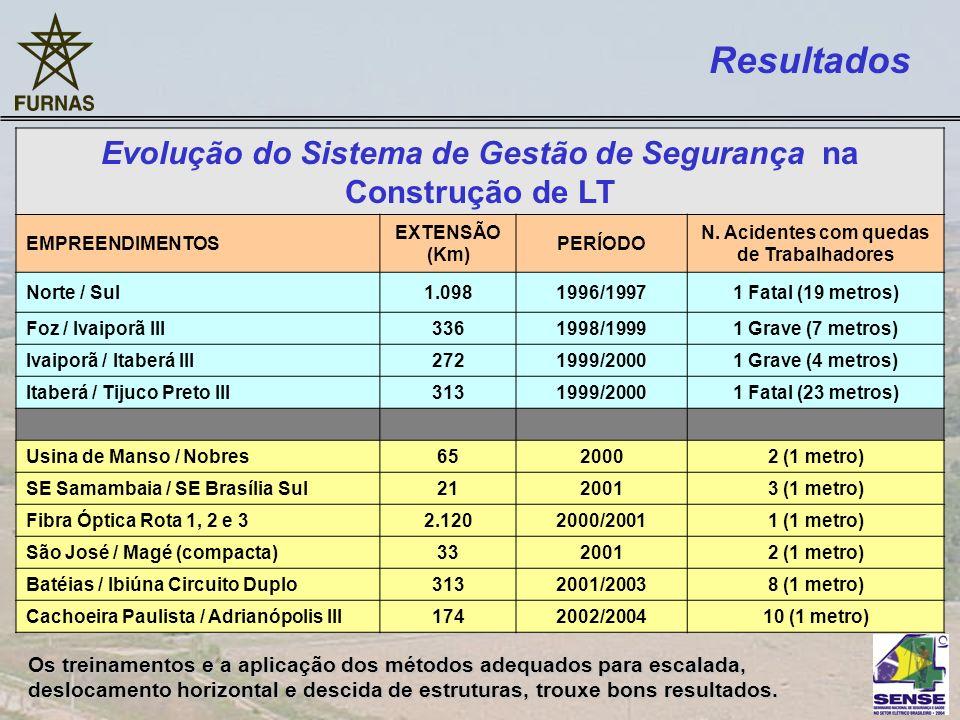 Resultados Evolução do Sistema de Gestão de Segurança na Construção de LT. EMPREENDIMENTOS. EXTENSÃO.